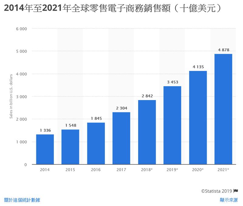 全球零售電子商務市場規模2014-2021