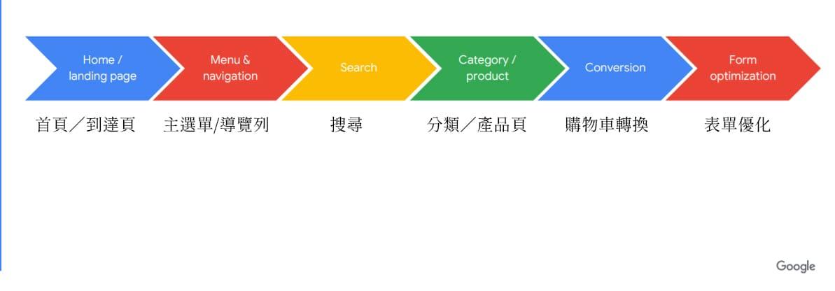 網頁設計必看Google的UX建議指南中文版(電商零售篇)