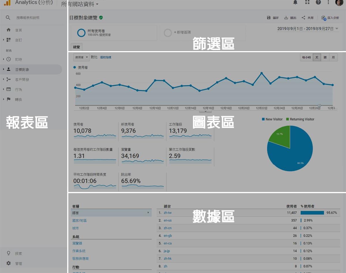 Google Analytics 介面介紹