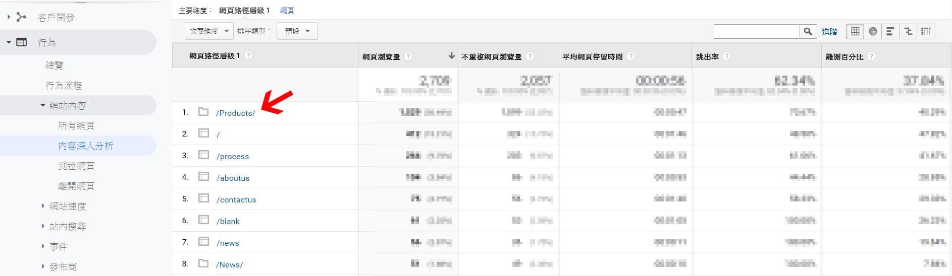 Google Analytics 內容深入分析