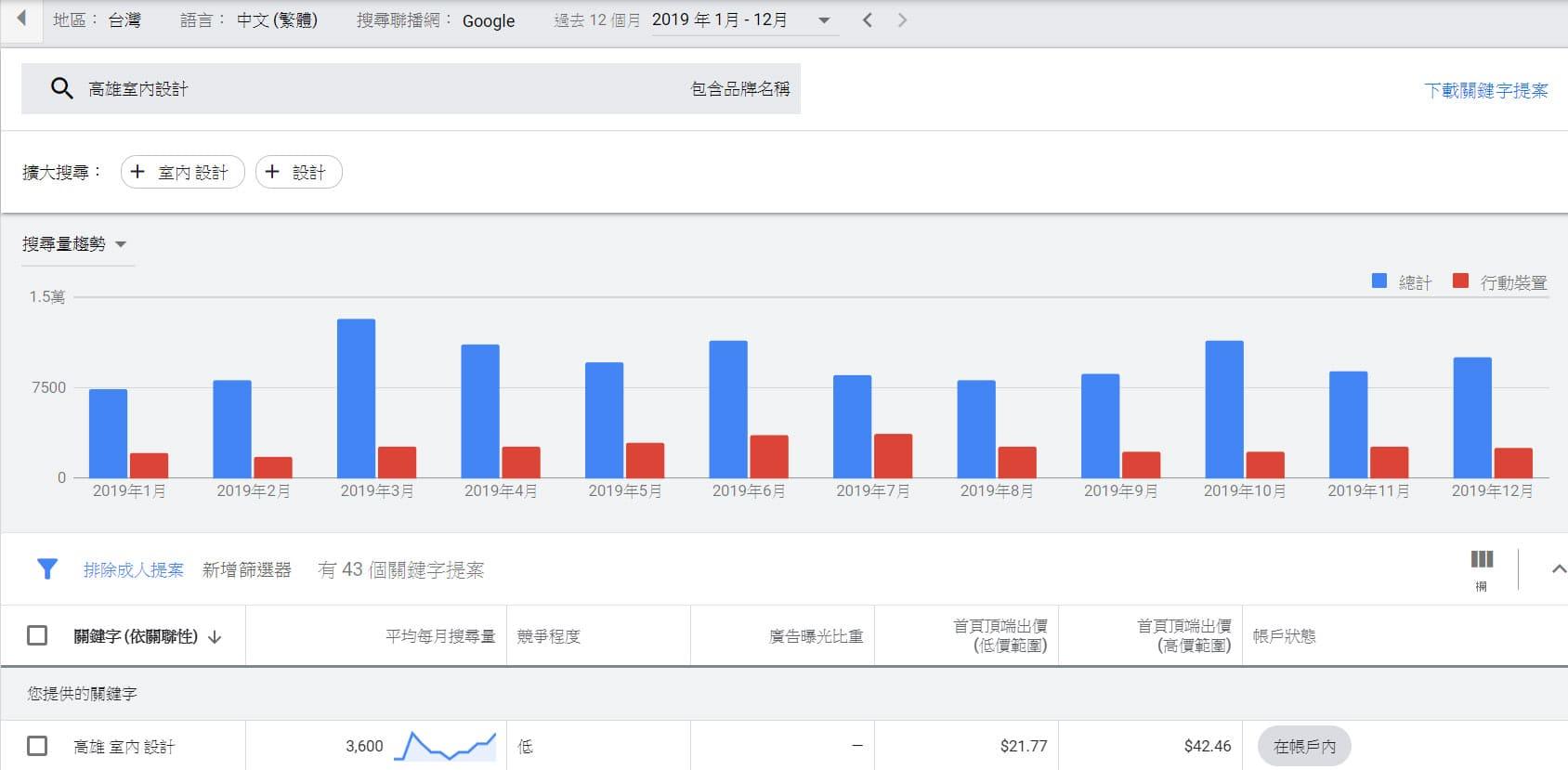 競業分析會用到的 Google Ads關鍵字企劃書